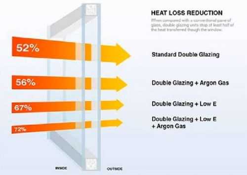 heat loss reduction